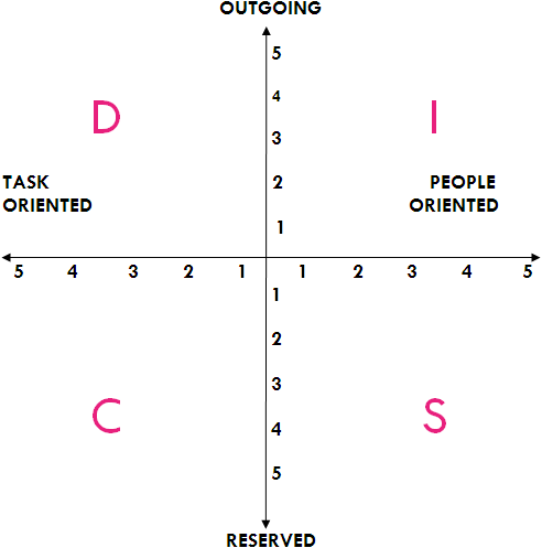 DISC Personality Profile Graph